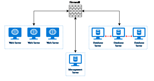 Network diagram depicting three subnets communicating through a firewall.