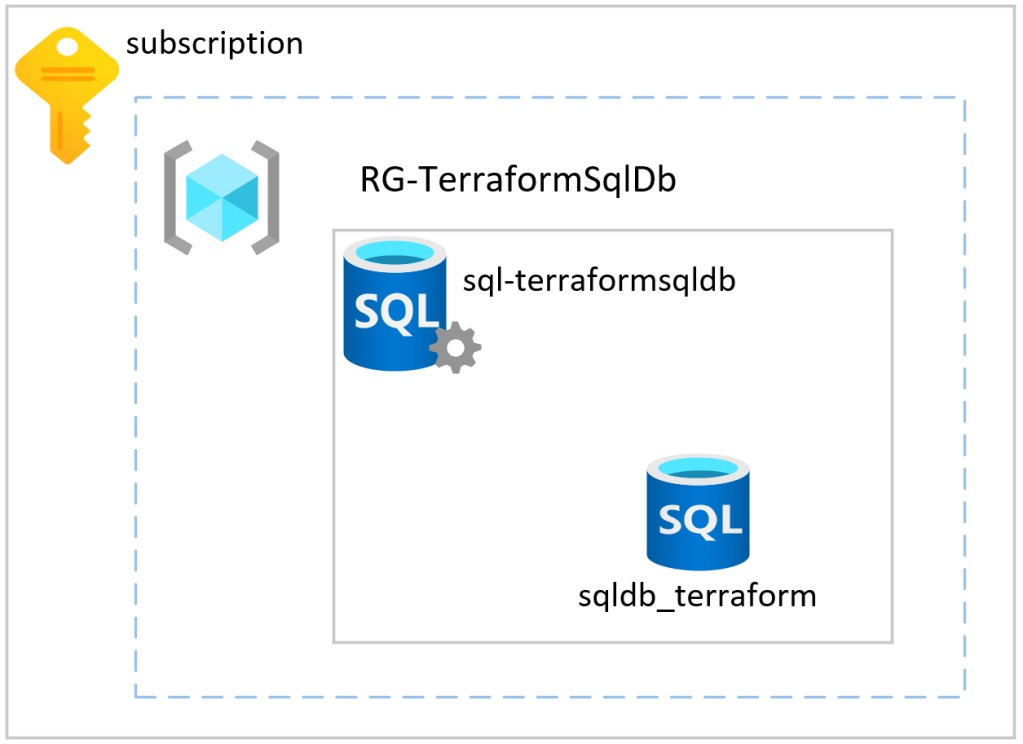 Diagram showing Azure Subscription with Resource Group (RG-TerraformSqlDb), SQL Server (sql-terraformsqldb), and SQL Database (sqldb_terraform) nested.