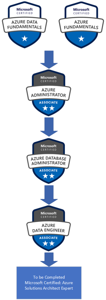 Microsoft Certifications map showing pathway from fundamentals to expert.